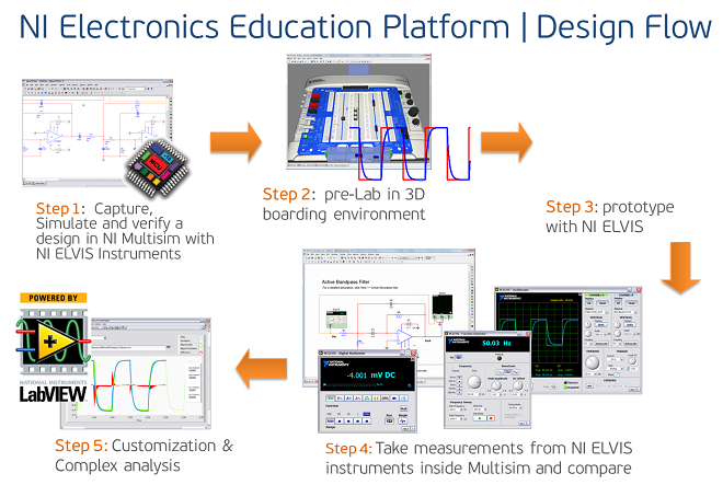 NI EDUCATION PLATFORM